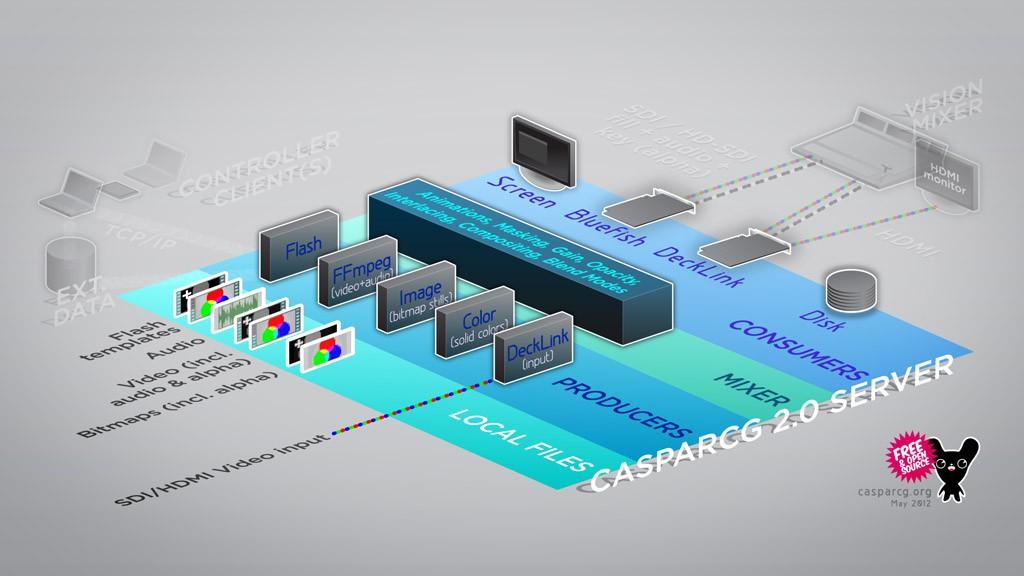 CasparCG_Server